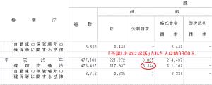検察統計2013②