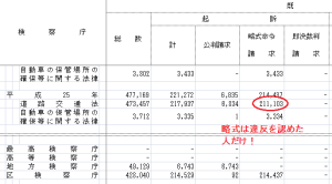 検察統計2013④