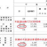 [データで検証]交通違反を否認した場合の不起訴率[統計がおかしい?]