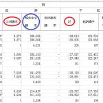 [反則行為]青切符の不起訴率が99.9%以上であるとする根拠[検察統計]