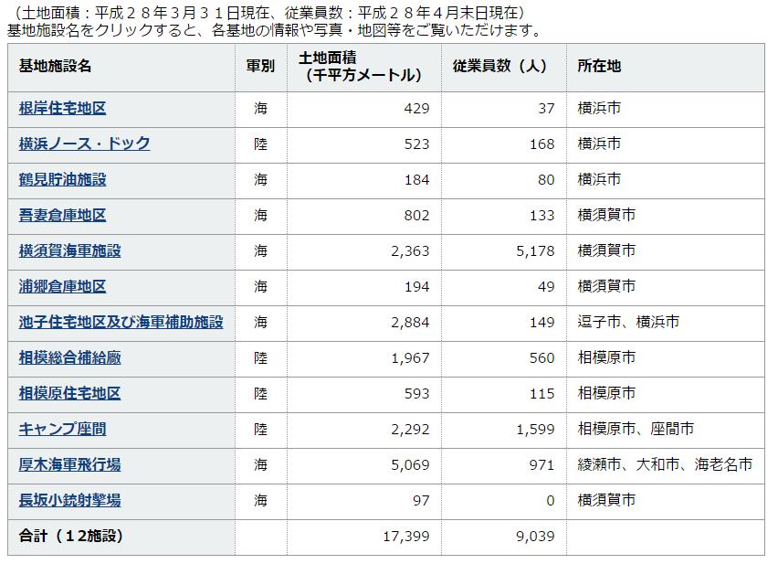神奈川県内の米軍施設は東京ドーム372個分です