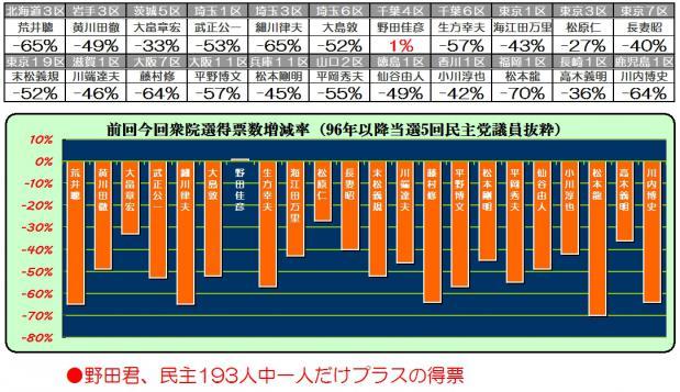 野田は「過去最高得票」で再選しています