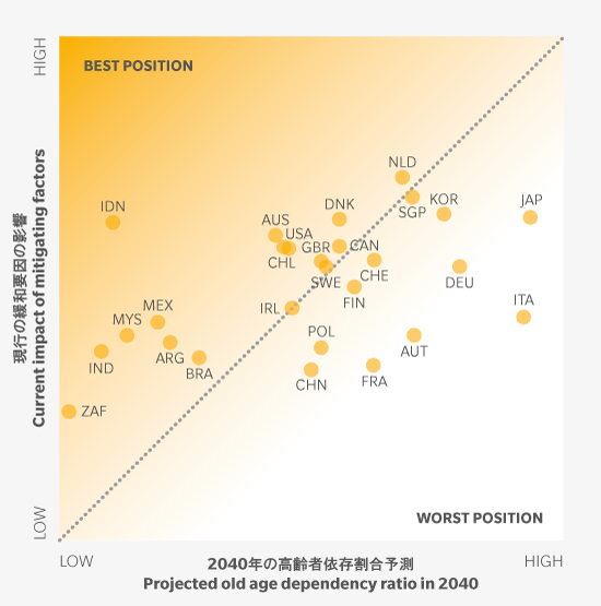 http://www.mercer.co.jp/newsroom/2016-global-pension-index.htmlより