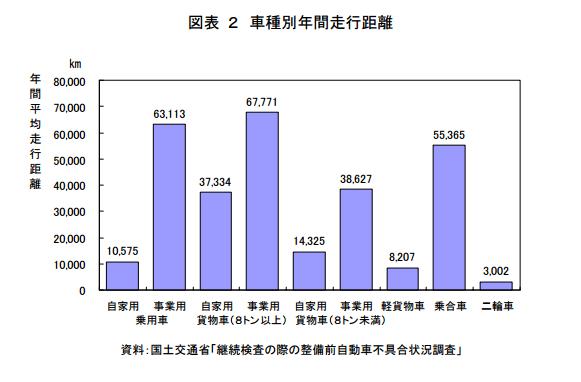 %e5%b9%b4%e9%96%93%e8%b5%b0%e8%a1%8c%e8%b7%9d%e9%9b%a2