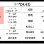 [TPP]承認案・関連法案を強行採決[国家主権を放棄]