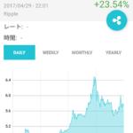 [仮想通貨]ビットコインとXRP(リップル)には実需がある[投資対象]
