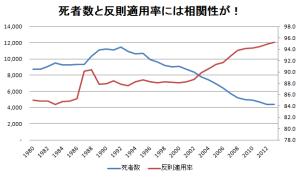 1990年以降は反比例していますね。