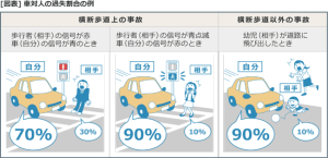 歩行者が信号無視しても7:3で自動車が悪いって何ですか?