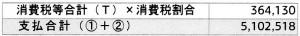 消費税だけで36万円!
