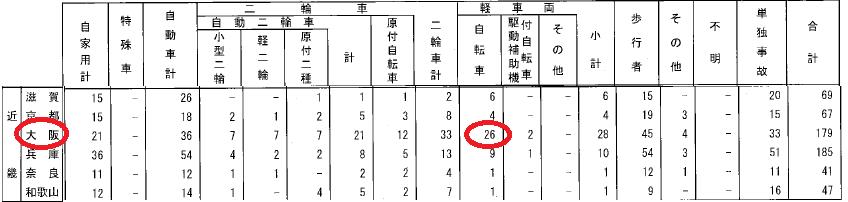 2013年の自転車の死亡者数は26名ですか?
