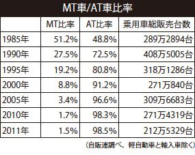日本ではMT乗りは絶滅危惧種です