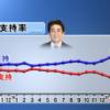 [また捏造]内閣支持率67%に上昇、JNN世論調査[もうアホかと]
